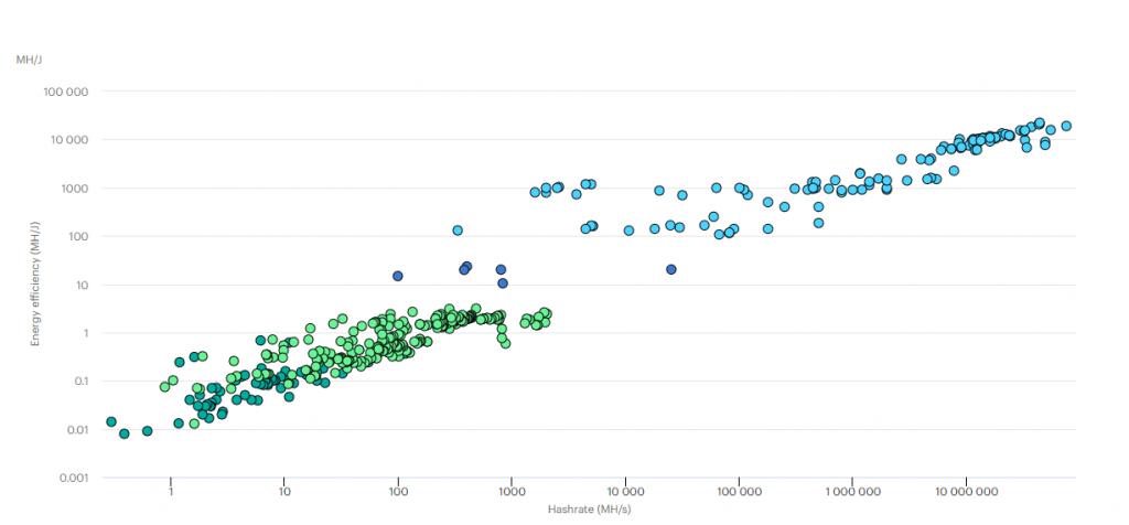 Bitcoin efficiency graph