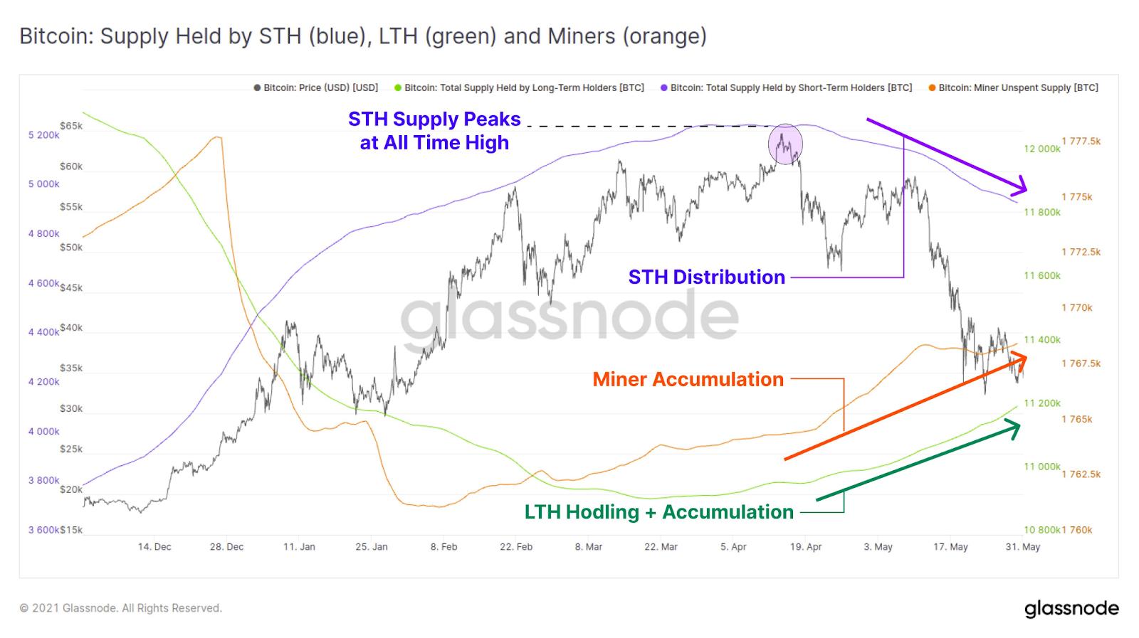 Glassnode Bitcoin Report