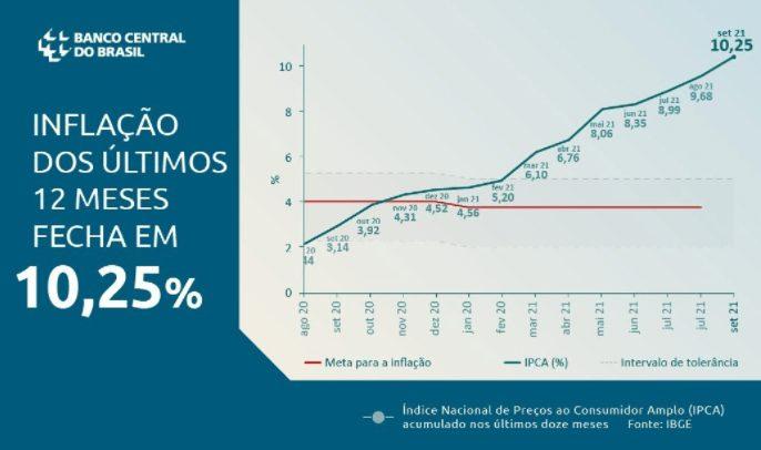 Inflation 10.25%, 12 months Brazil